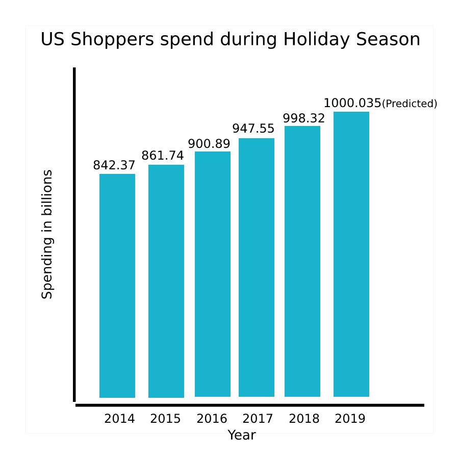 Holiday Email Campaign Statistics - USA